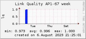 ap67_200x50_001eff_00ff1e_ff1e00_AREA_week.png