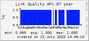 ap67_200x50_001eff_00ff1e_ff1e00_AREA_year.png