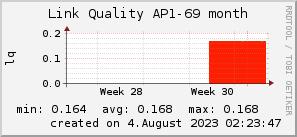 ap69_200x50_001eff_00ff1e_ff1e00_AREA_month.png