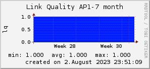 ap7_200x50_001eff_00ff1e_ff1e00_AREA_month.png