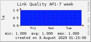 ap7_200x50_001eff_00ff1e_ff1e00_AREA_week.png