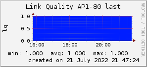ap80_200x50_001eff_00ff1e_ff1e00_AREA_last.png