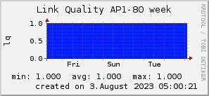 ap80_200x50_001eff_00ff1e_ff1e00_AREA_week.png