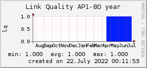 ap80_200x50_001eff_00ff1e_ff1e00_AREA_year.png