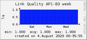 ap83_200x50_001eff_00ff1e_ff1e00_AREA_week.png
