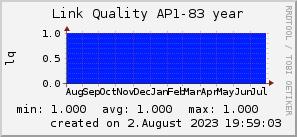 ap83_200x50_001eff_00ff1e_ff1e00_AREA_year.png