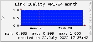 ap84_200x50_001eff_00ff1e_ff1e00_AREA_month.png