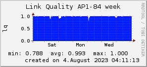 ap84_200x50_001eff_00ff1e_ff1e00_AREA_week.png