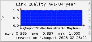 ap84_200x50_001eff_00ff1e_ff1e00_AREA_year.png