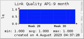 ap9_200x50_001eff_00ff1e_ff1e00_AREA_month.png