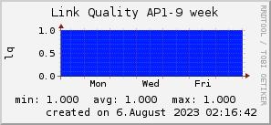 ap9_200x50_001eff_00ff1e_ff1e00_AREA_week.png