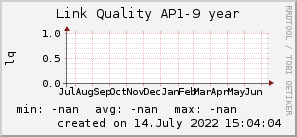ap9_200x50_001eff_00ff1e_ff1e00_AREA_year.png
