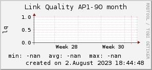ap90_200x50_001eff_00ff1e_ff1e00_AREA_month.png
