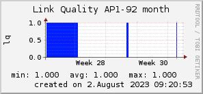 ap92_200x50_001eff_00ff1e_ff1e00_AREA_month.png