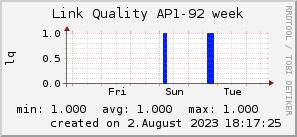 ap92_200x50_001eff_00ff1e_ff1e00_AREA_week.png