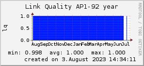 ap92_200x50_001eff_00ff1e_ff1e00_AREA_year.png