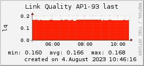 ap93_200x50_001eff_00ff1e_ff1e00_AREA_last.png