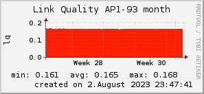 ap93_200x50_001eff_00ff1e_ff1e00_AREA_month.png