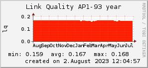 ap93_200x50_001eff_00ff1e_ff1e00_AREA_year.png