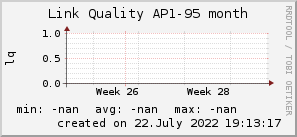 ap95_200x50_001eff_00ff1e_ff1e00_AREA_month.png