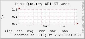 ap97_200x50_001eff_00ff1e_ff1e00_AREA_week.png