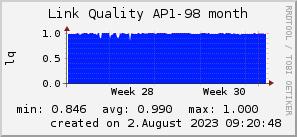 ap98_200x50_001eff_00ff1e_ff1e00_AREA_month.png